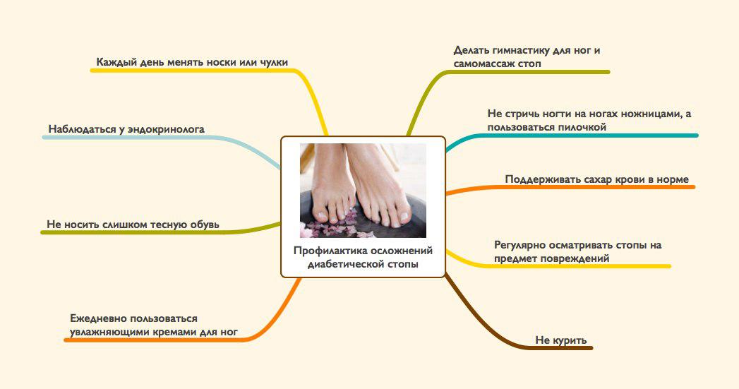Уход за ногами при сахарном диабете памятка